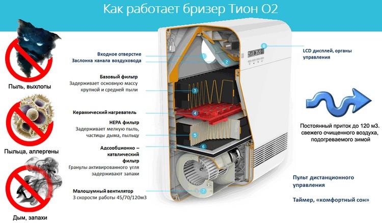 Бризер Тион О2 - компактная приточная вентиляционная система