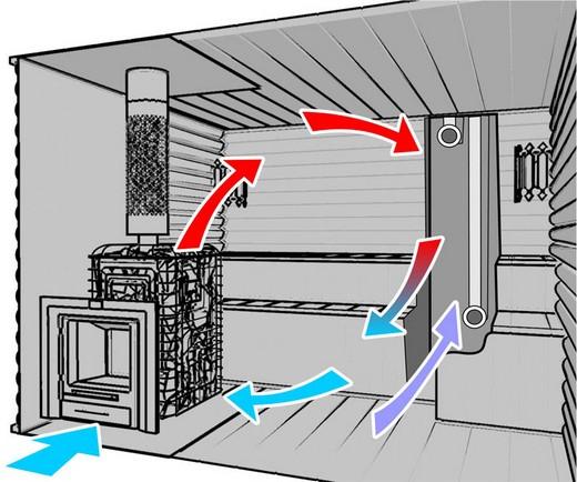 На фото - схема движения воздуха по вентиляции в бане