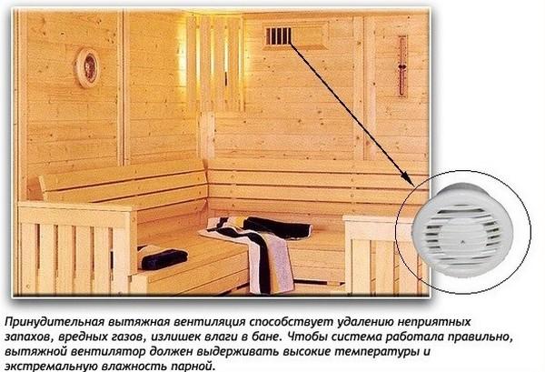 Устройство принудительной системы вентиляции бани