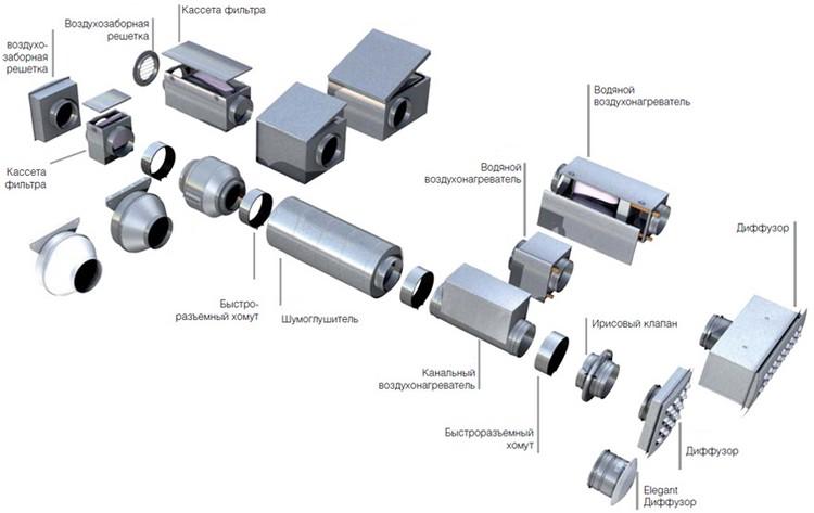 Элементы и структура приточной вентиляции с подогревом воздуха