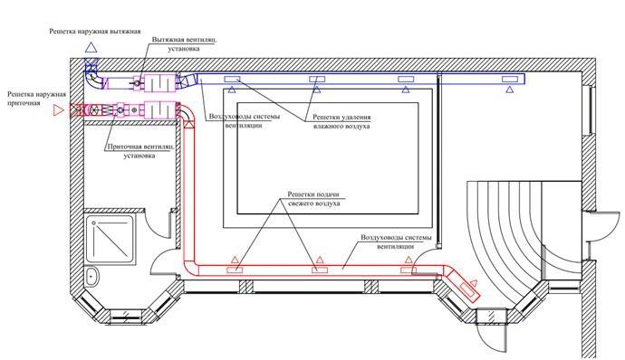 Система приточно-вытяжной вентиляции для бассейна без осушения.