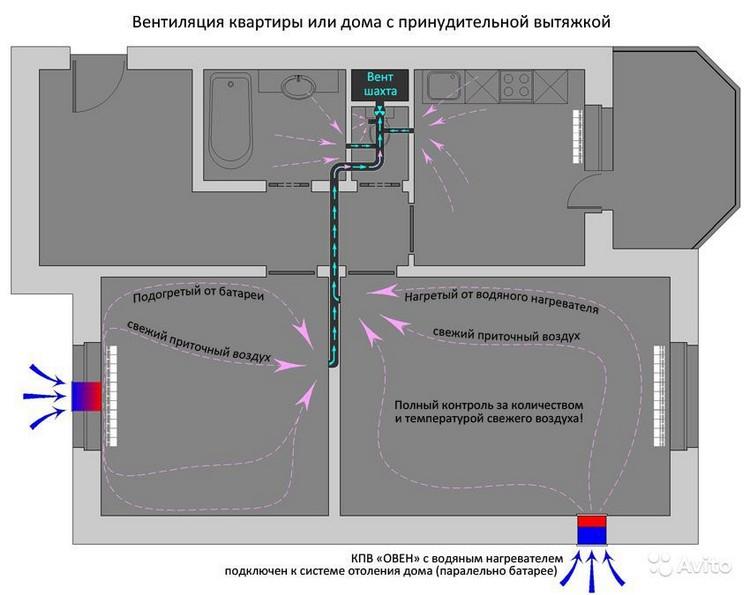 Стандартная система вентиляции с подогревом в квартире