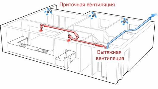 Один из вариантов организации приточной вентиляции с подогревом воздуха