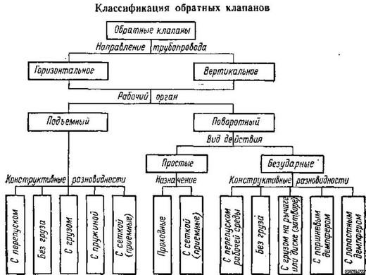 Типы обратных клапанов для разных видов вентиляции
