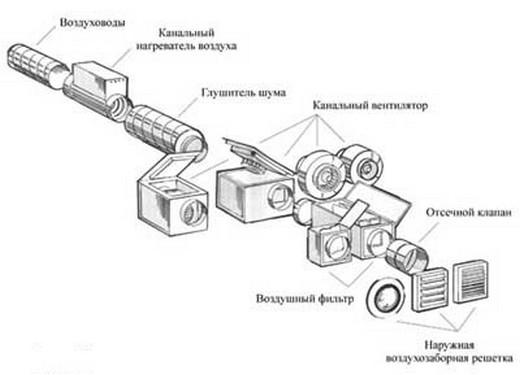 На схеме: устройство приточной вентиляции с подогревом воздуха
