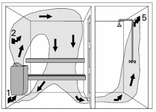 Вентиляция в деревянной бане: схематическое изображение потока воздуха