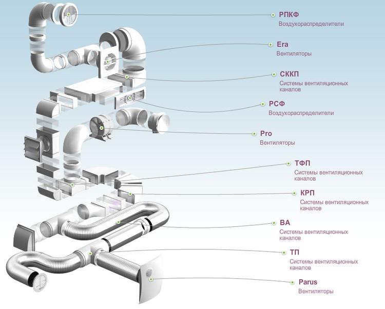 Элементы пластиковых воздуховодов фирмы Эра