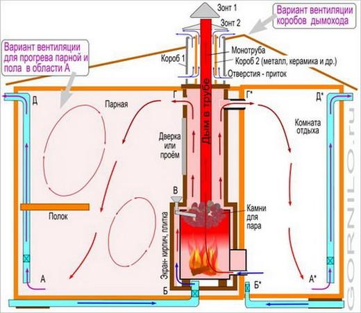 Схема правильной вентиляции во всех отделах бани