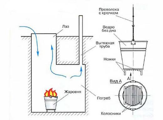 Один из способов просушки погреба без принудительной вентиляции