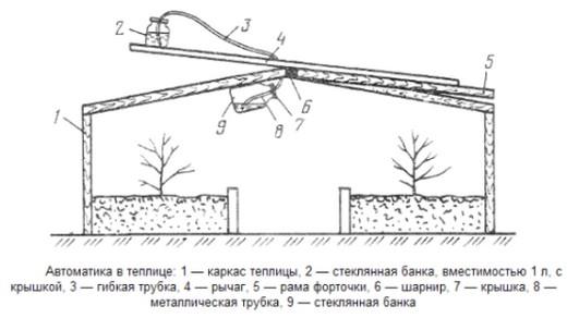 Пример самодельной вентиляции в теплице