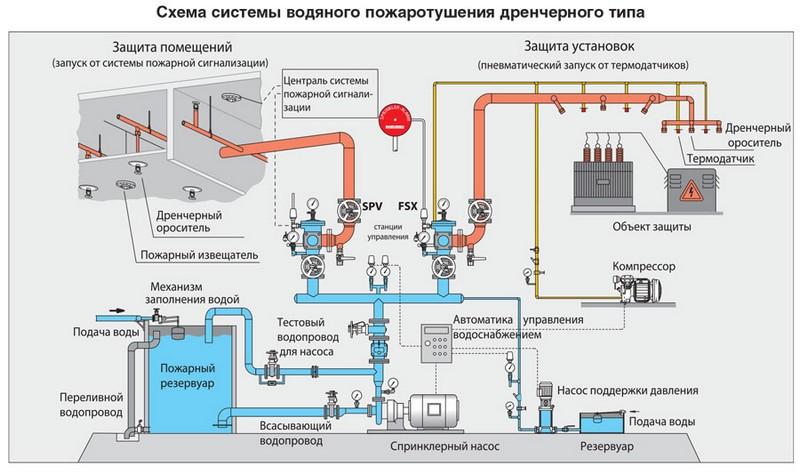 drenchernaya-sistema-pozharotusheniya_00001