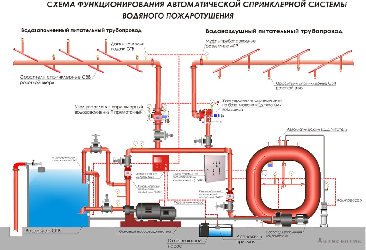 sprinklernaya-sistema-pozharotusheniya_00001