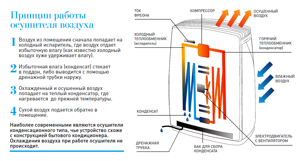 bytovye-osushiteli-vozduha-kondensacionnyj-metod