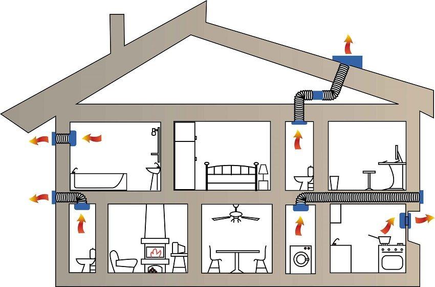 estestvennaya-ventilyacionnaya-sistema