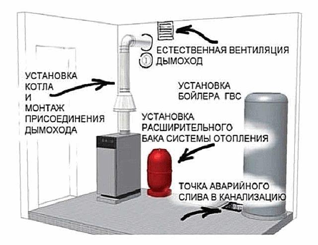 funkcii-ventilyacii-v-kotelnoj-chastnogo-doma