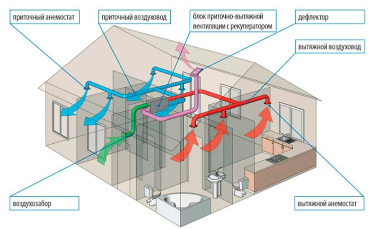 obshchij-princip-raboty-pritochnoj-ventilyacii-s-podogrevom-i-filtraciej-vozduha
