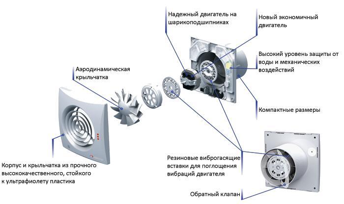 opcii-povyshayushchie-funkcionalnost-ventilyatorov