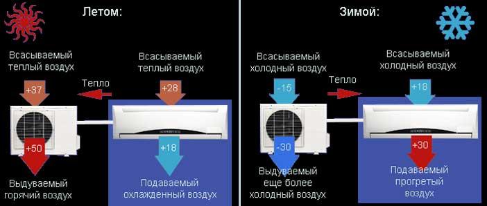 osnovnoj-princip-raboty-kondicionerov-na-obogrev-i-ohlazhdenie