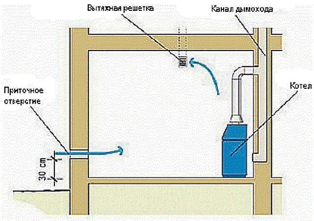 pravilnyj-montazh-oborudovaniya-ventilyacii-v-kotelnoj-chastnogo-doma