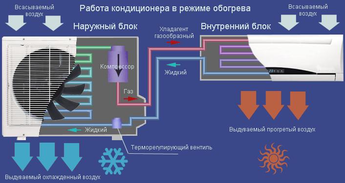 Принцип работы кондиционера на обогрев и охлаждение в квартире