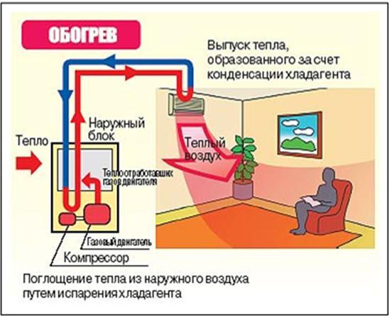 princip-raboty-kondicionera-na-obogrev