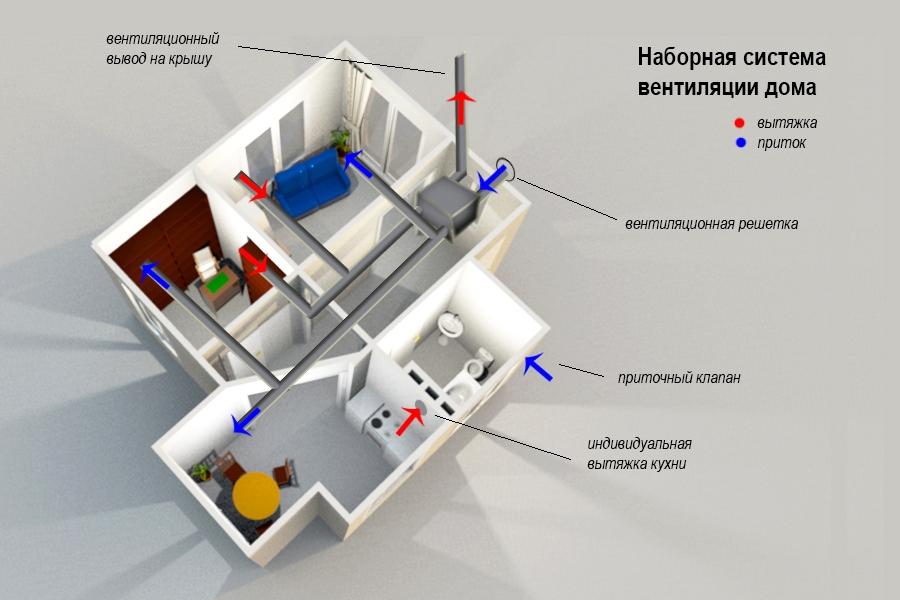princip-raboty-prinuditelnoj-sistemy-ventilyacii