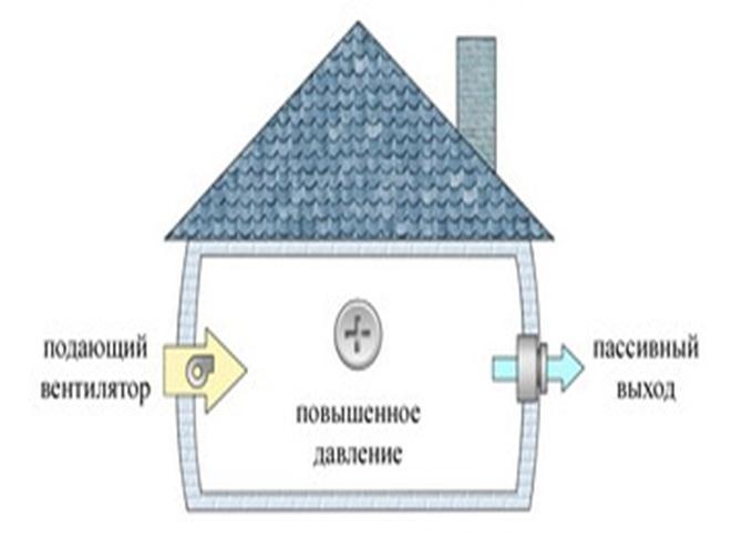 princip-raboty-prinuditelnoj-ventilyacii