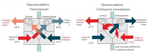 princip-raboty-pritochno-vytyazhnoj-ventilyacii