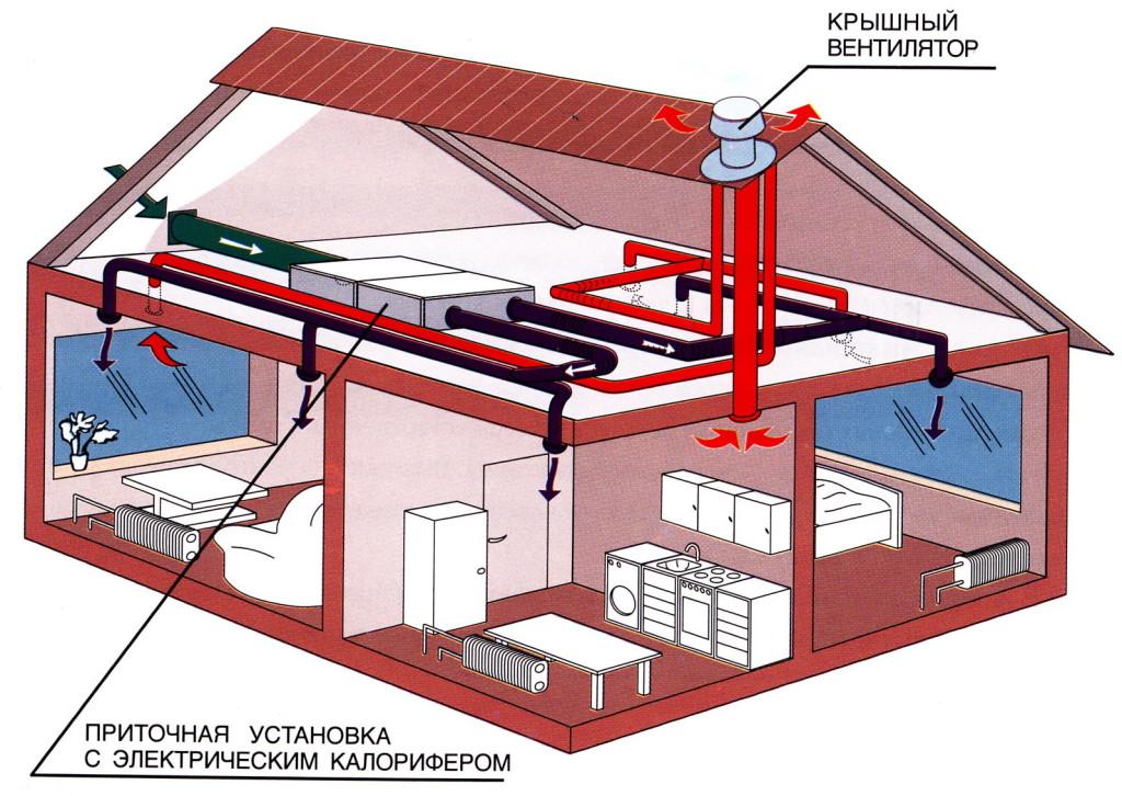 Приточная вентиляция в квартире с фильтрацией и подогревом или охлаждением