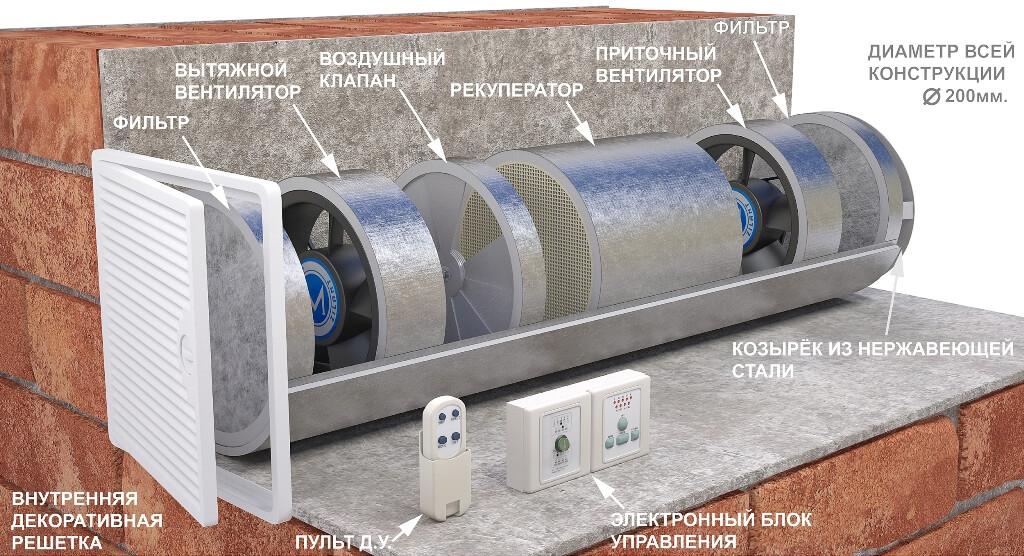 pritochno-vytyazhnaya-ventilyaciya-dlya-kvartiry-s-rekuperaciej-vozduha
