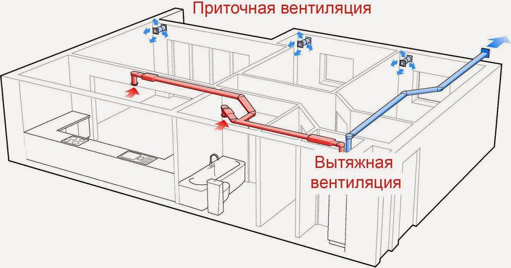 pritochno-vytyazhnaya-ventilyaciya1