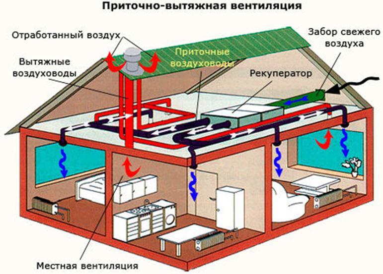 pritochno-vytyazhnaya