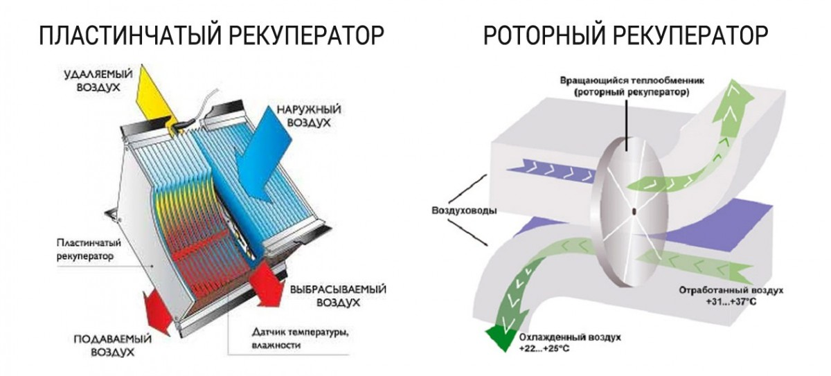 rotornyj-teploobmennik