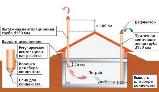 sistema-ventilyacii-pogreba