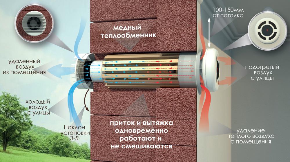 sistemy-rekuperativnoj-ventilyacii