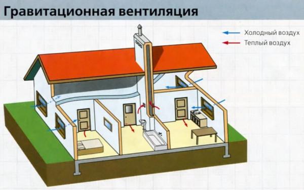 skhema-i-princip-raboty-estestvennoj-sistemy-ventilyacii