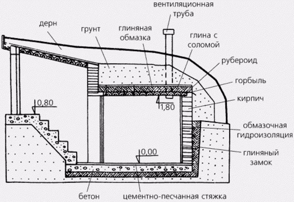ventilyaciya-v-pogrebe-ee-osnovnye-funkcii