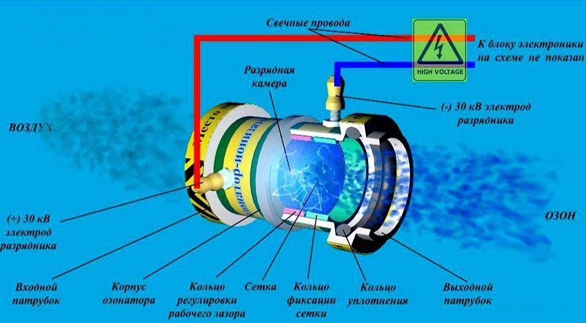 avtomobilnye-ionizatory