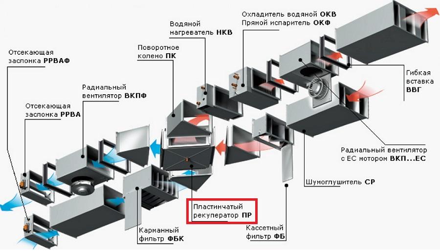 plastinchatyy-rekuperator-v-sisteme-ventilyacii