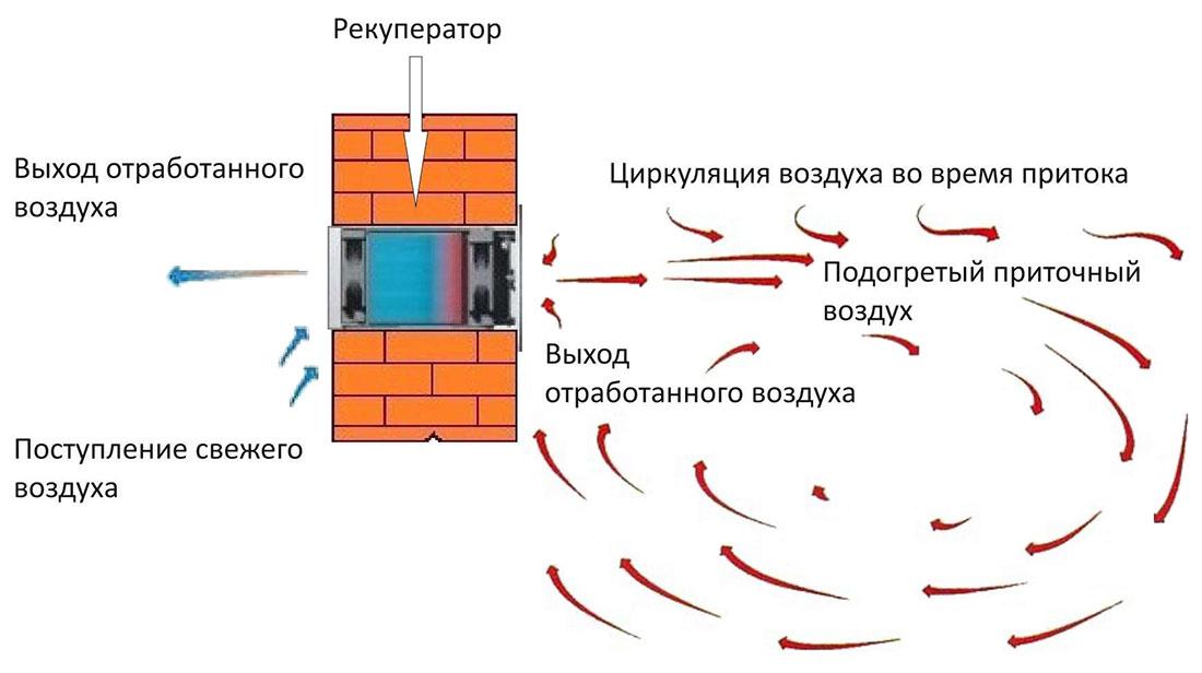 Рекуператор воздуха
