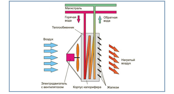 teploventilyatory-princip-raboty
