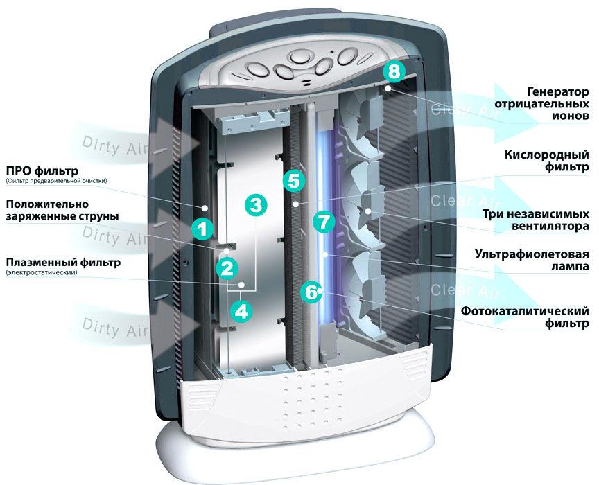ustroistvo-ionizatora