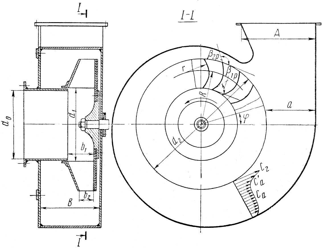 ustrojstva-ventilyatora-radialnogo-tipa