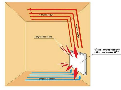 nastennye-jelektricheskie-konvektory-otoplenija-s_1_1