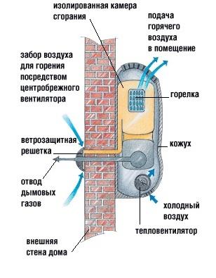 shema-raboty-gazovogo-konvektora