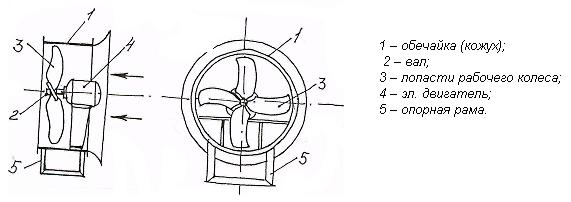 skhema-osevogo-ventilyatora