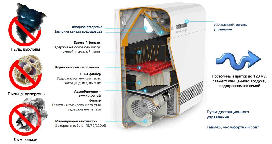 Вентилятор с фильтром