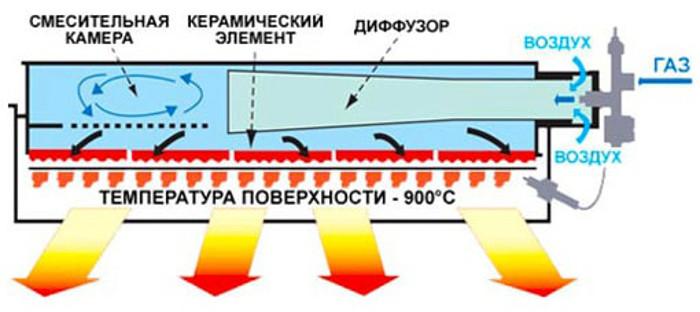 funkcionirovanie-gazovogo-obogrevatelya