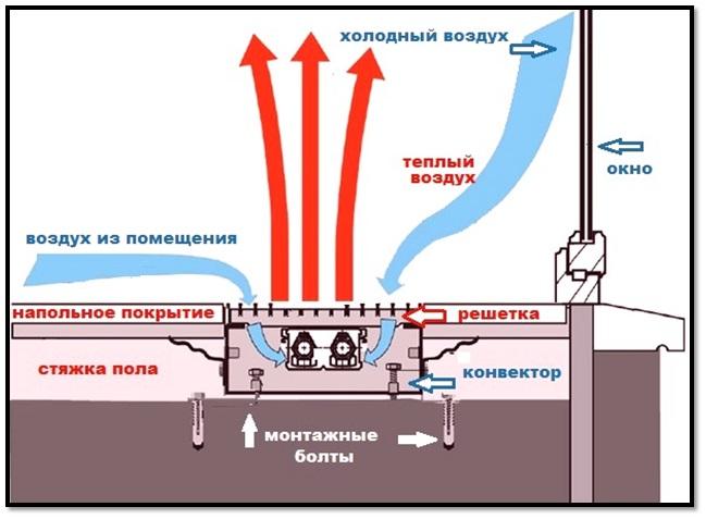 kak_podobrat_napolnyy_konvektor1