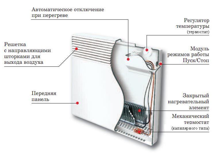 konvektor